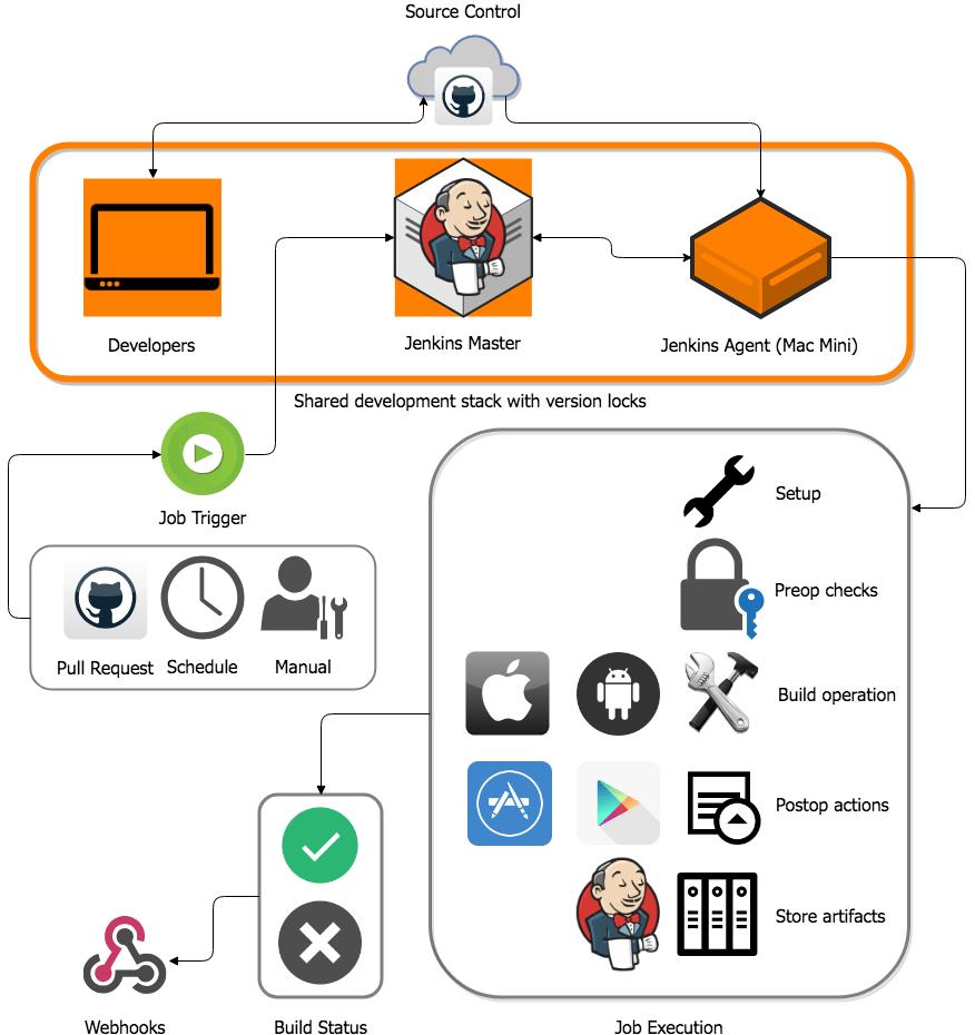 DevOps Guide Block Diagram